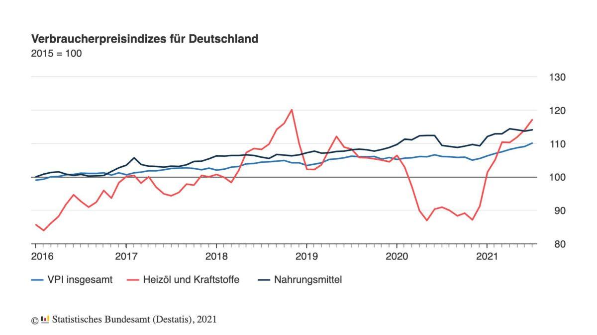 Grafik zeigt Verlauf der Verbraucherpreise seit 2016