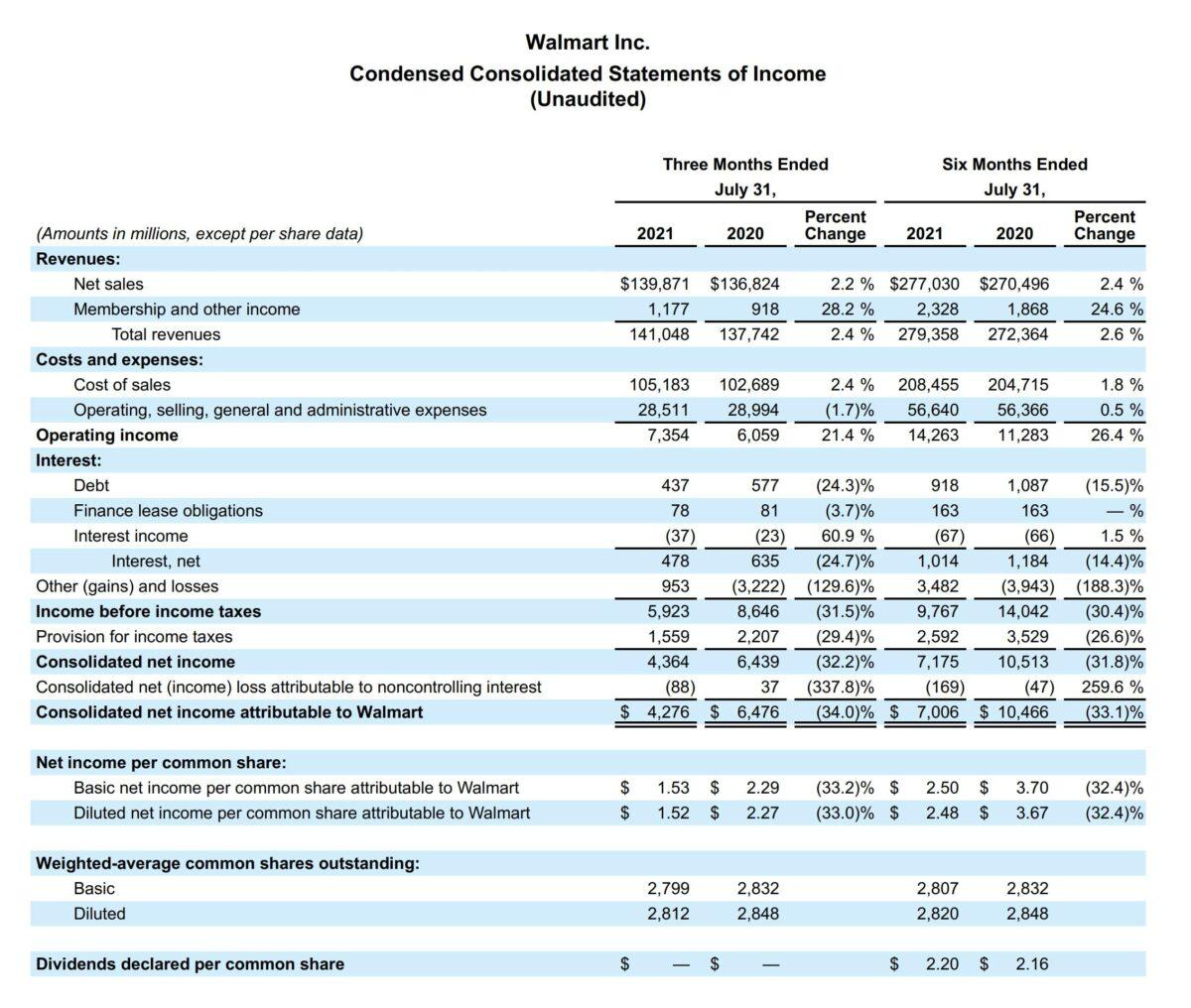 Grafik zeigt Details der Walmart-Quartalszahlen