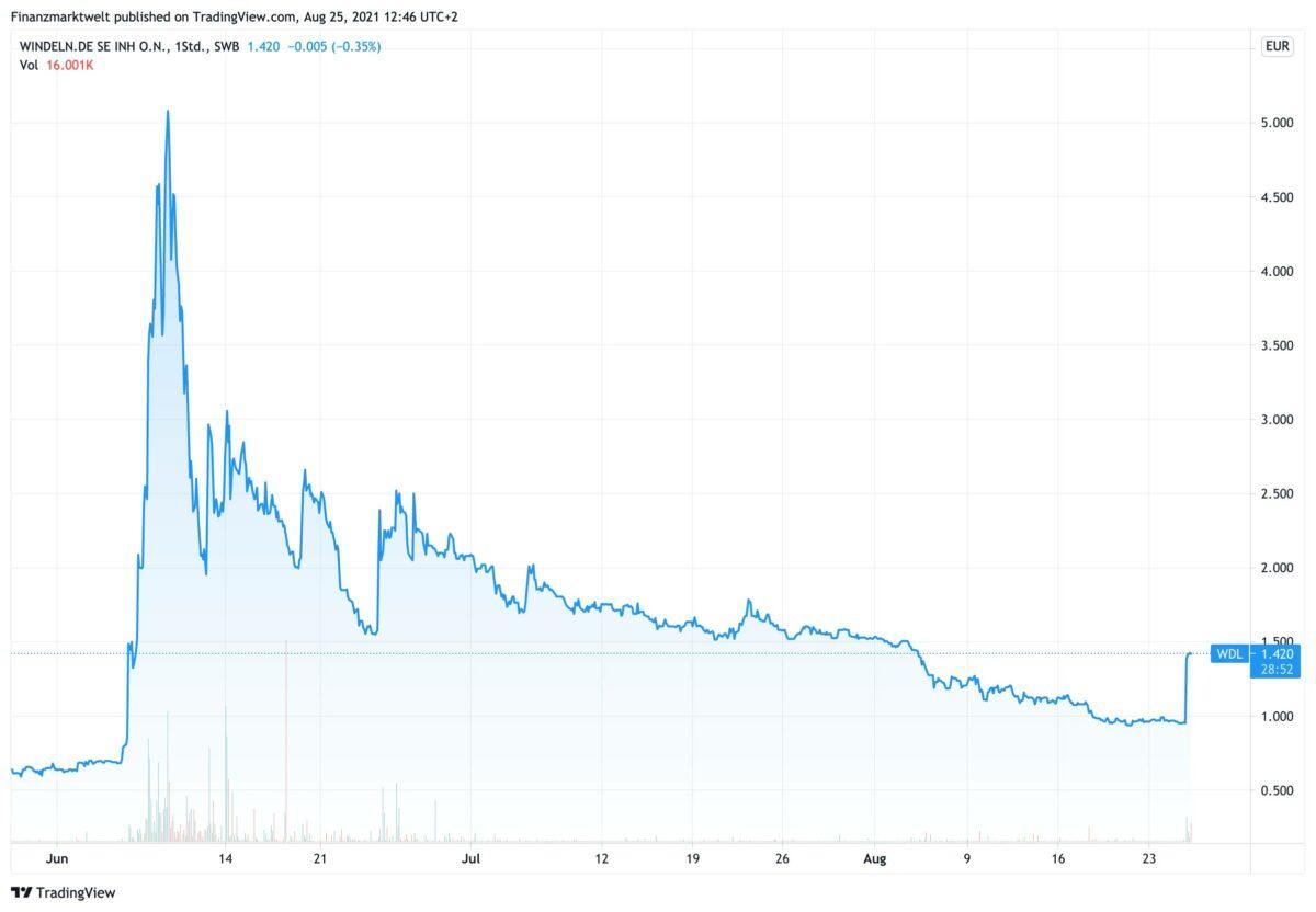 Chart zeigt Kursverlauf der Aktie von Windeln.de seit Ende Mai