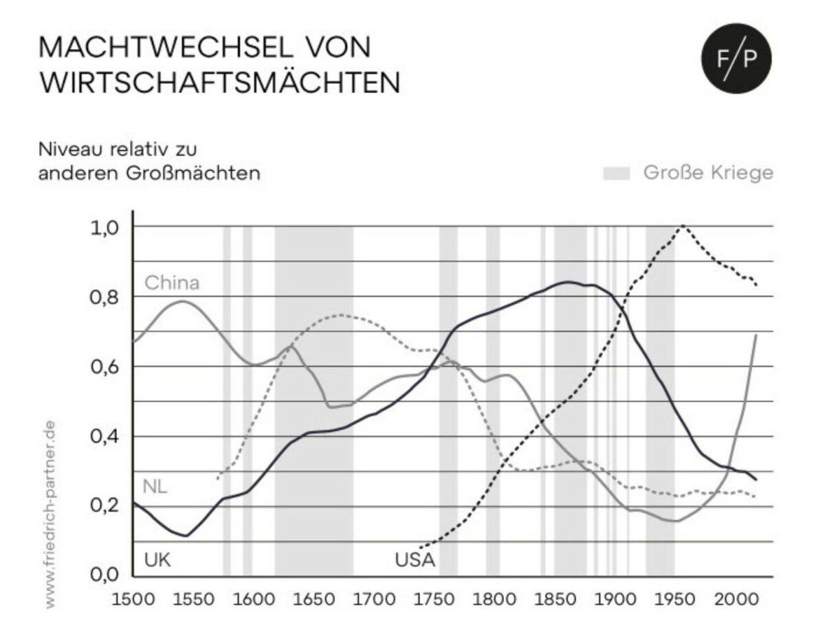 Grafik zeigt Machtwechsel von Wirtschaftsmächten