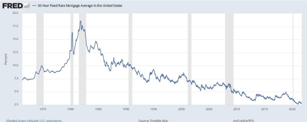 30-jährigen Anleihen in den USA