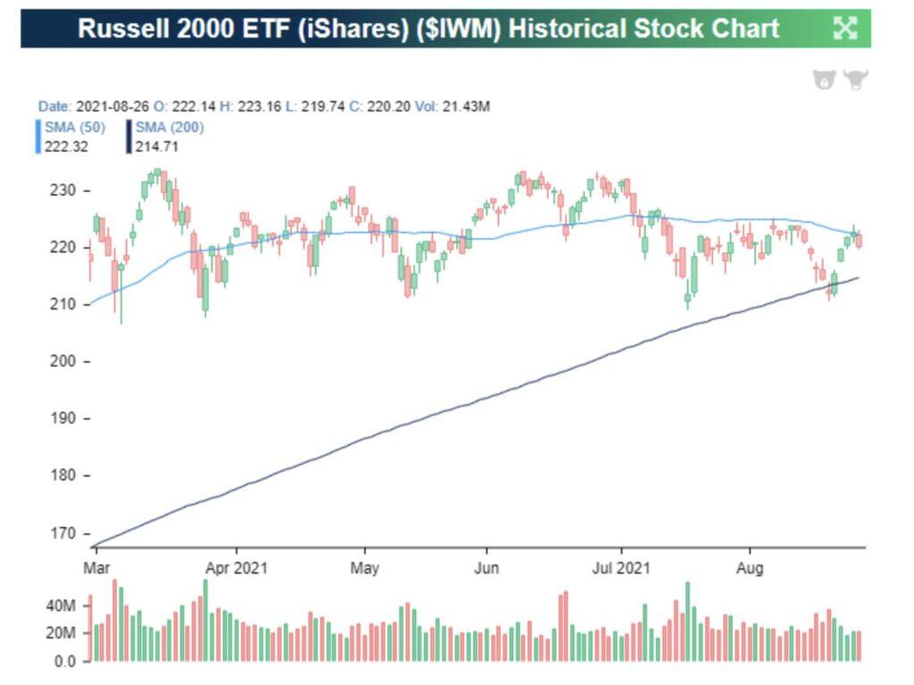 Die Aktien aus dem Russell 2000 laufen seitwärts