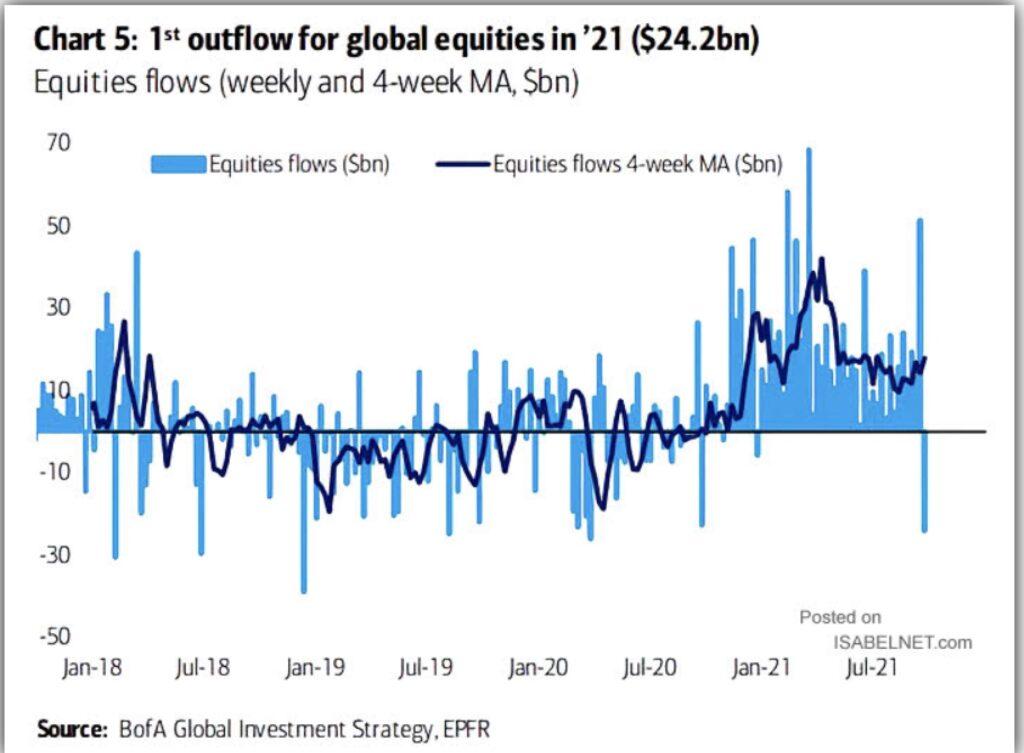 Aktienmärkte Abflüsse