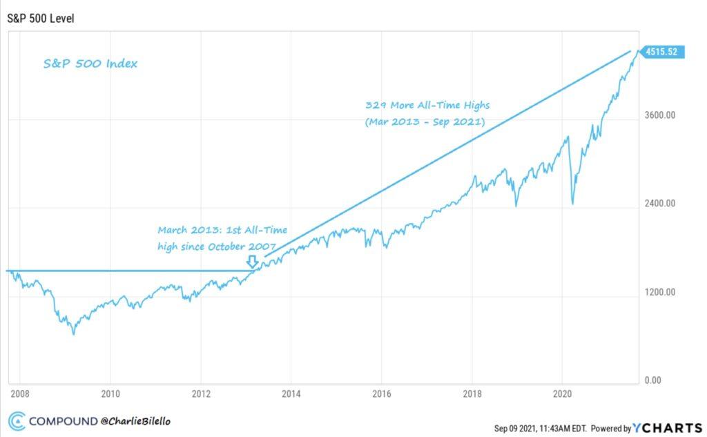 Aktienmärkte Allzeithochs