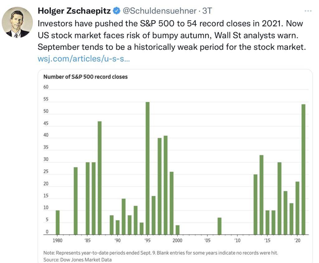 Aktienmärkte Allzeithochs Chart