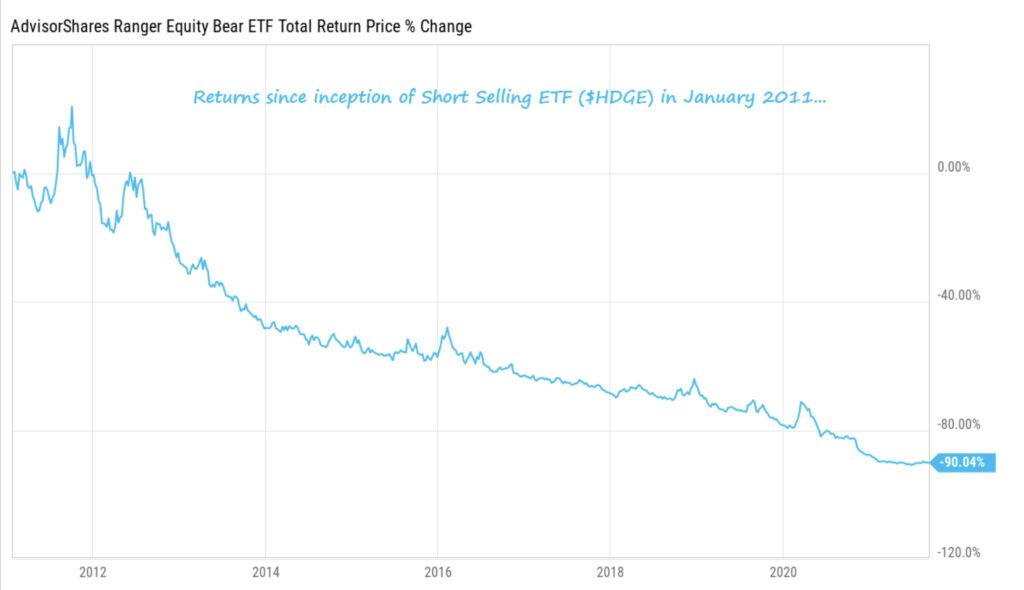 Aktienmärkte Bären ETF