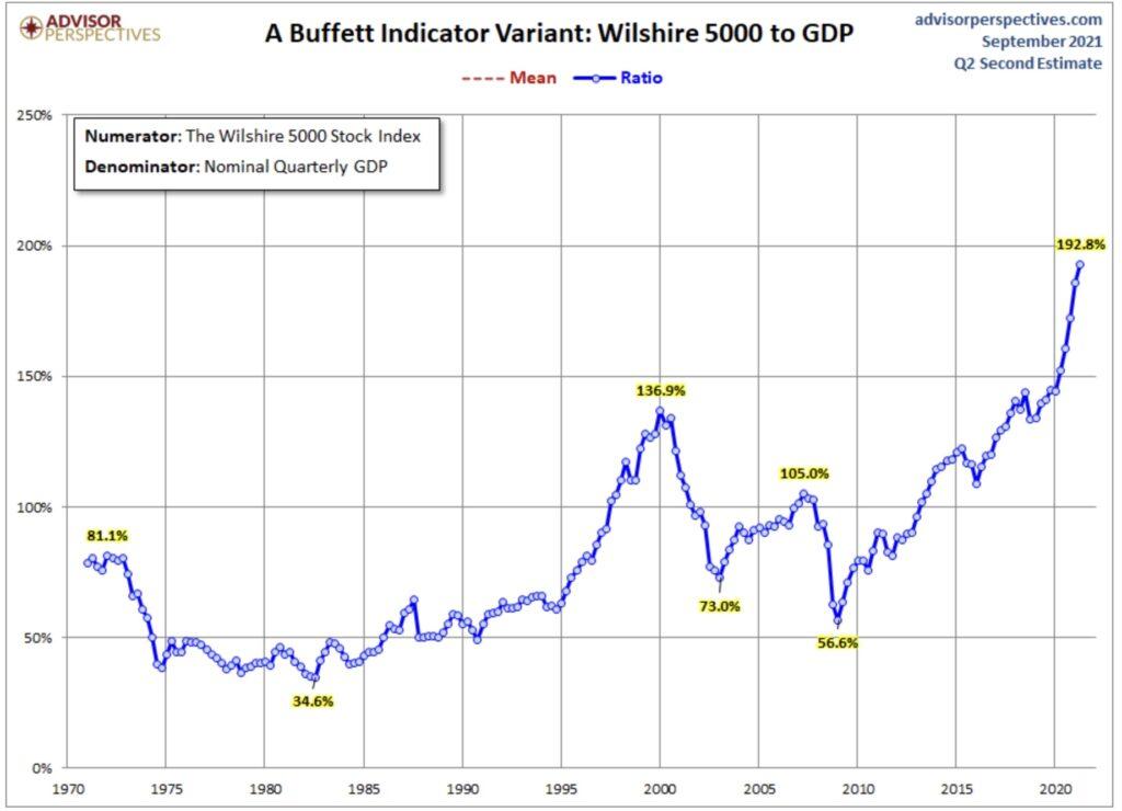Aktienmärkte Buffett Indicator