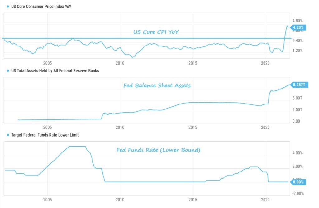 Aktienmärkte Fed Inflation
