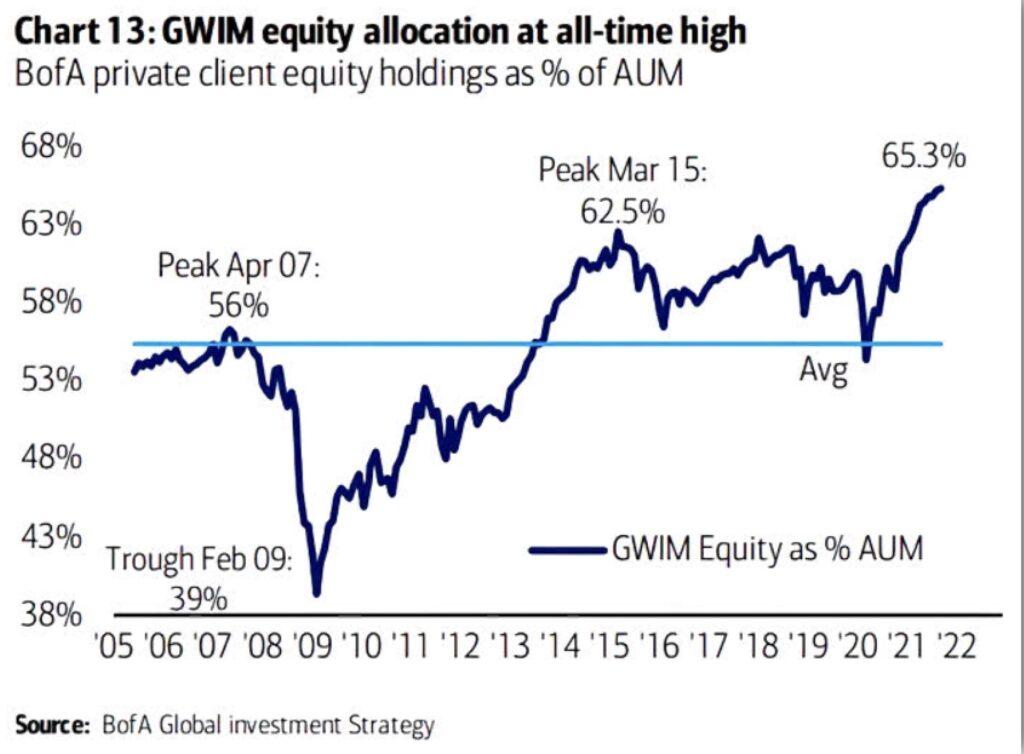 Aktienmärkte Investitionsquote