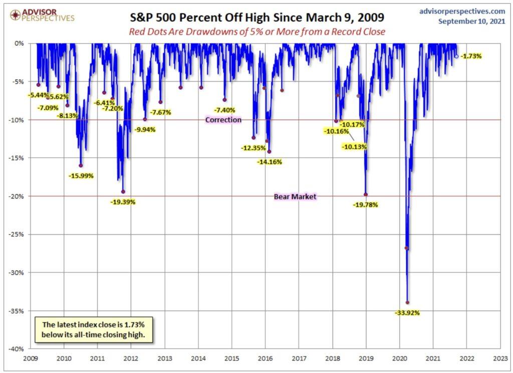 Aktienmärkte Korrektur
