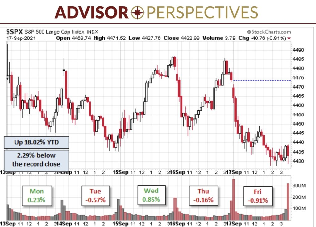 Aktienmärkte Korrektur S&P