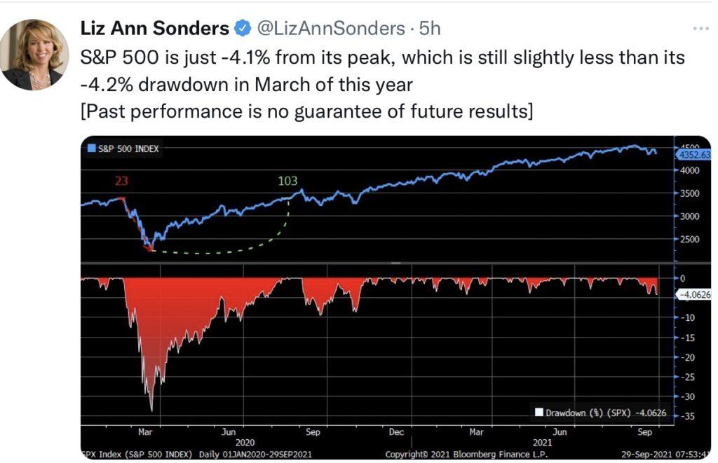 Aktienmärkte und die Mini-Korrektur