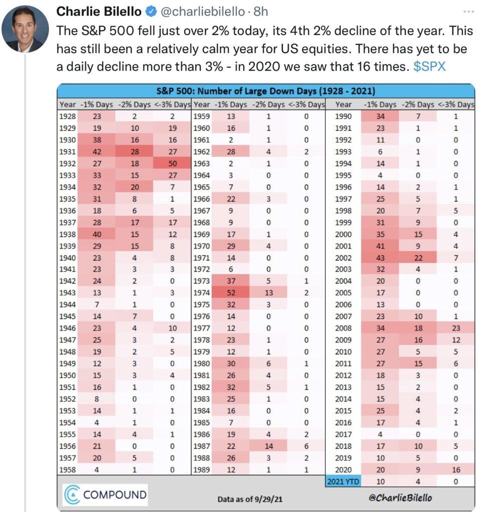 Aktienmärkte Negativtage