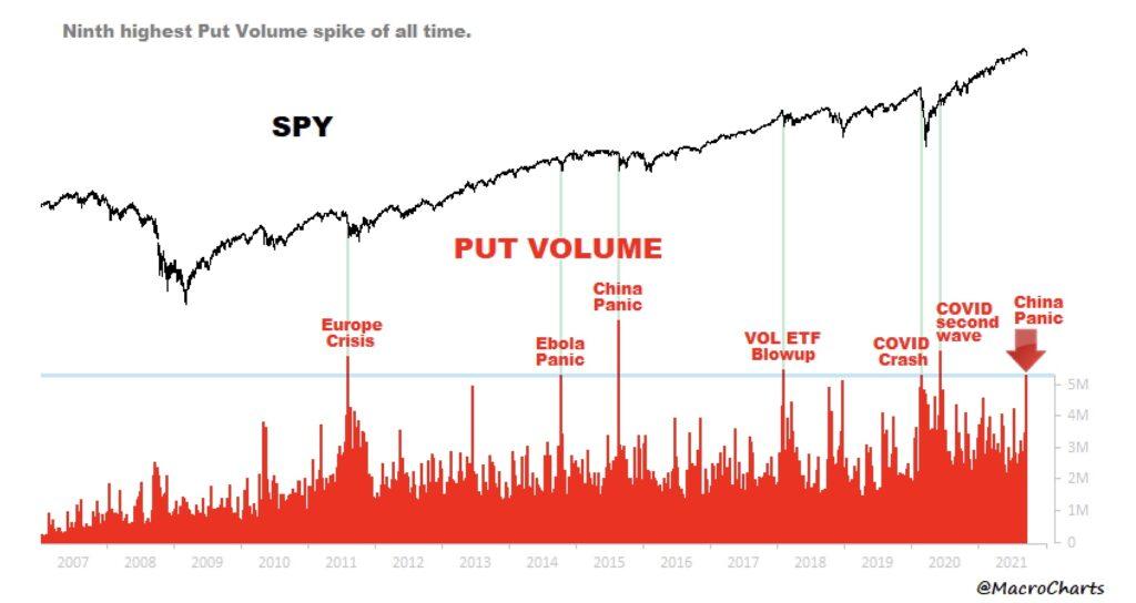 Aktienmärkte Put-Volumen