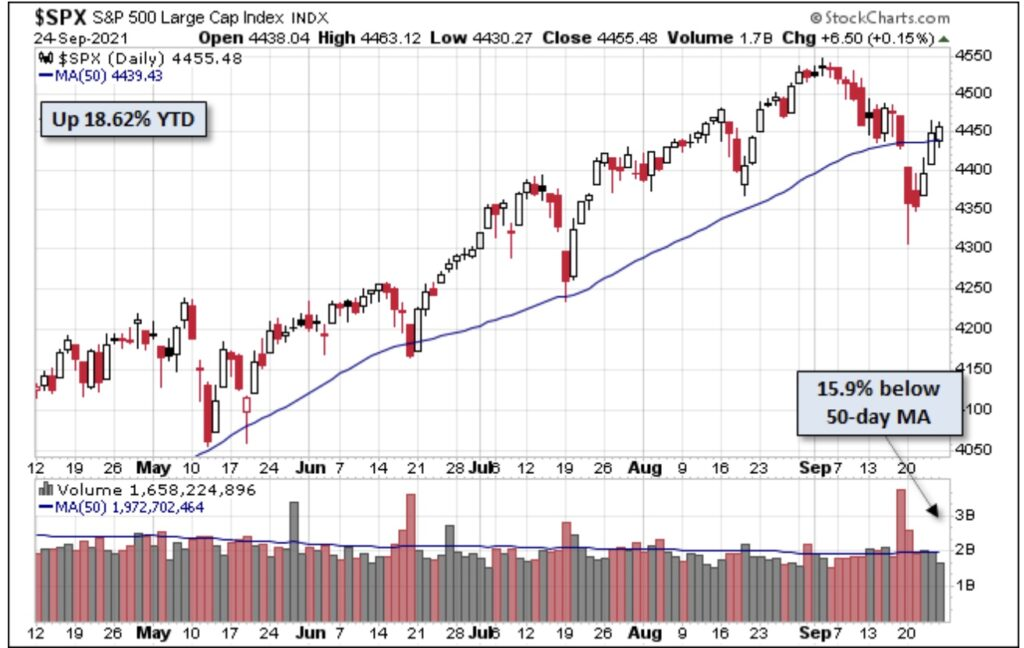 Aktienmärkte S&P 50-Tage-Linie