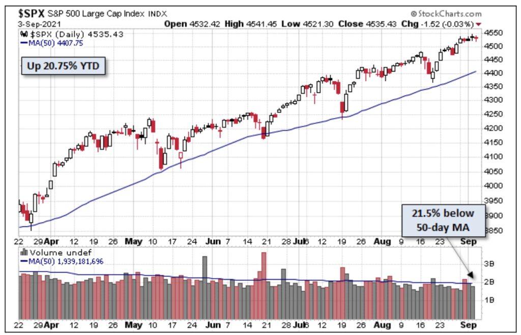 Aktienmärkte - die 200-Tage-Linie beim S&P 500
