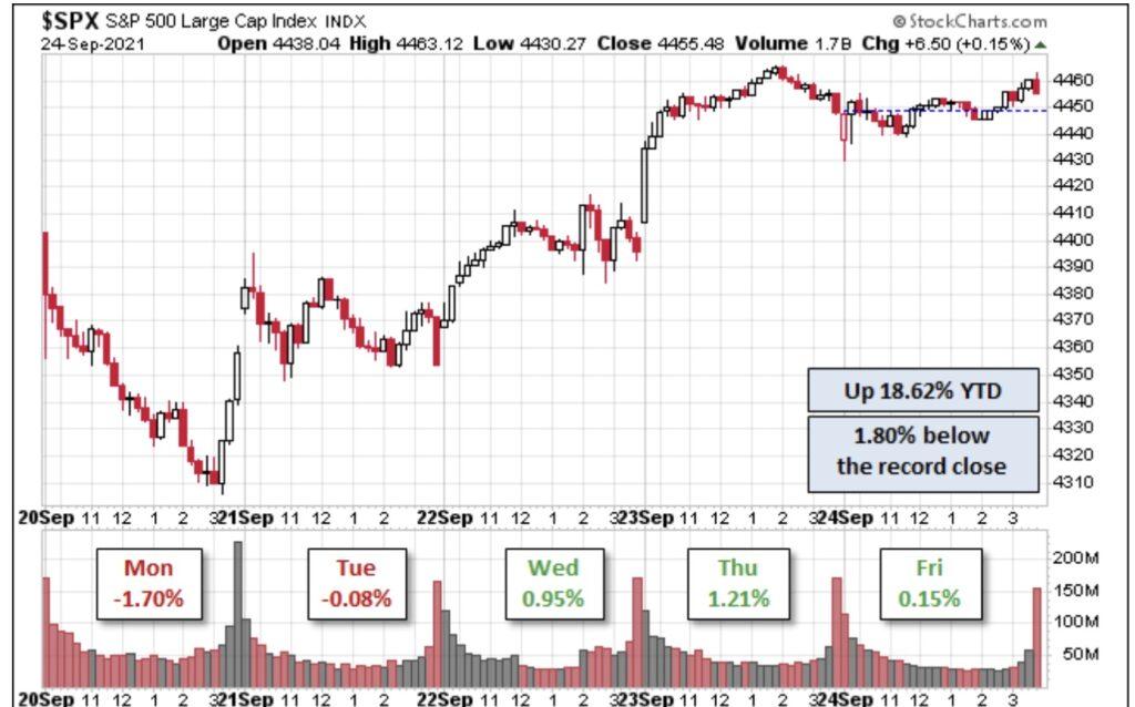 Aktienmärkte - S&P und Allzeithoch