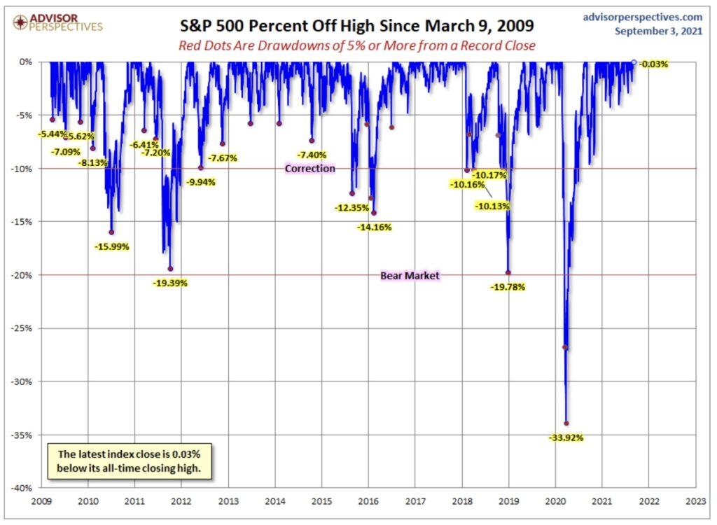 Aktienmärkte drawdowns
