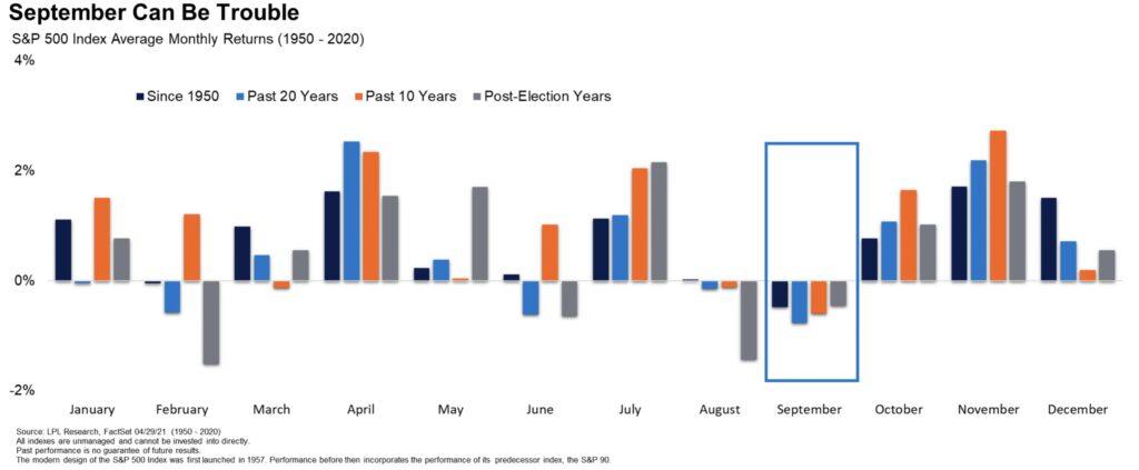 Aktienmärkte im September