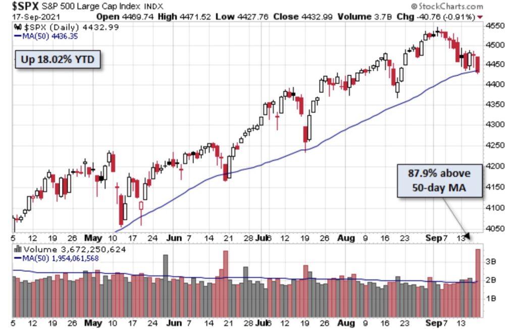 Aktienmärkte - hält der Aufwärtstrend?