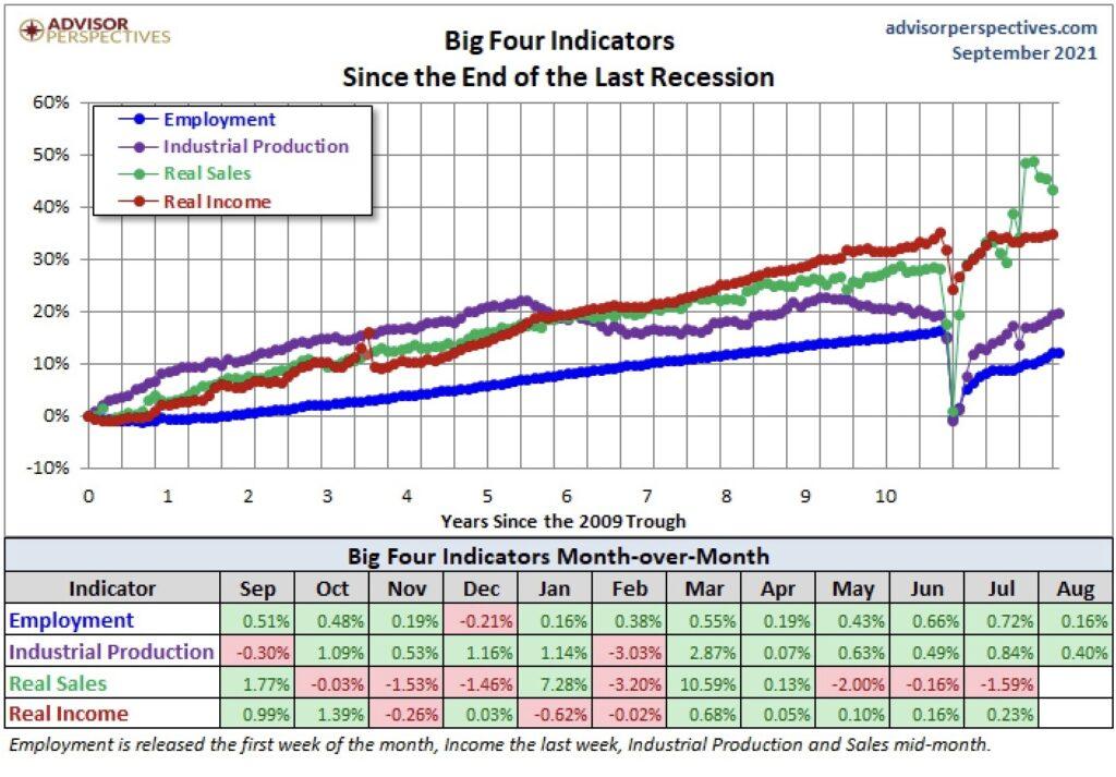 Aktienmärkte und Konsum seit Finanzkrise