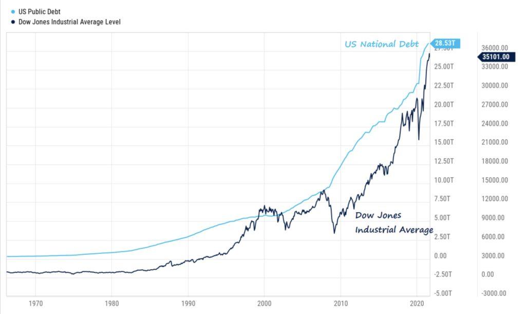 Aktienmärkte und Schulden