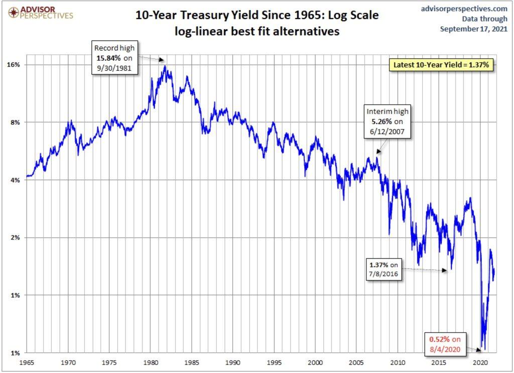 Anleihen: Rendite der 10-jährigen US-Anleihe