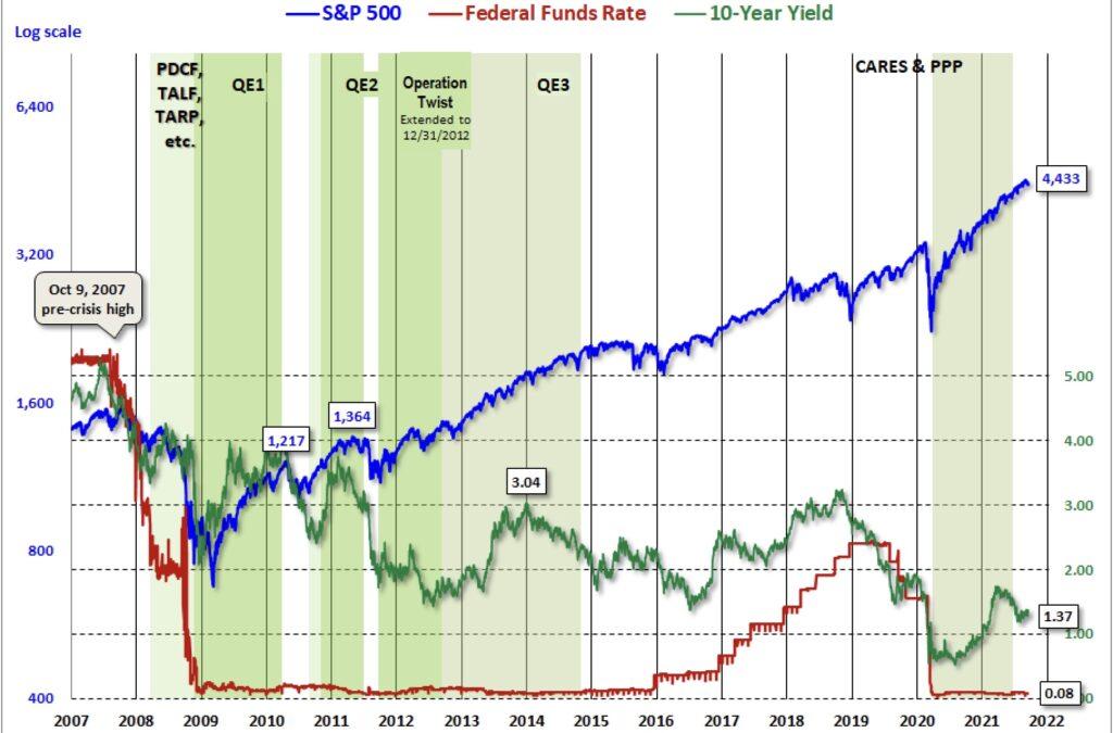 Anleihen Renditen historisch