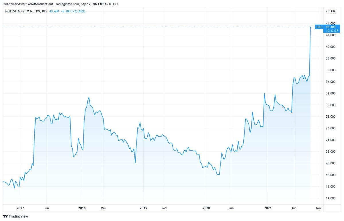 Chart zeigt den Kursverlauf der Biotest-Aktie in den letzten 5 Jahren