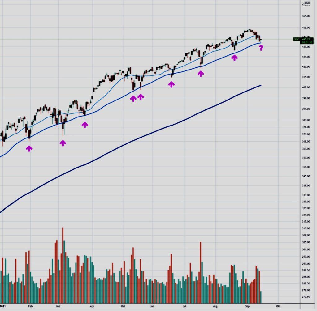 Börse S&P500