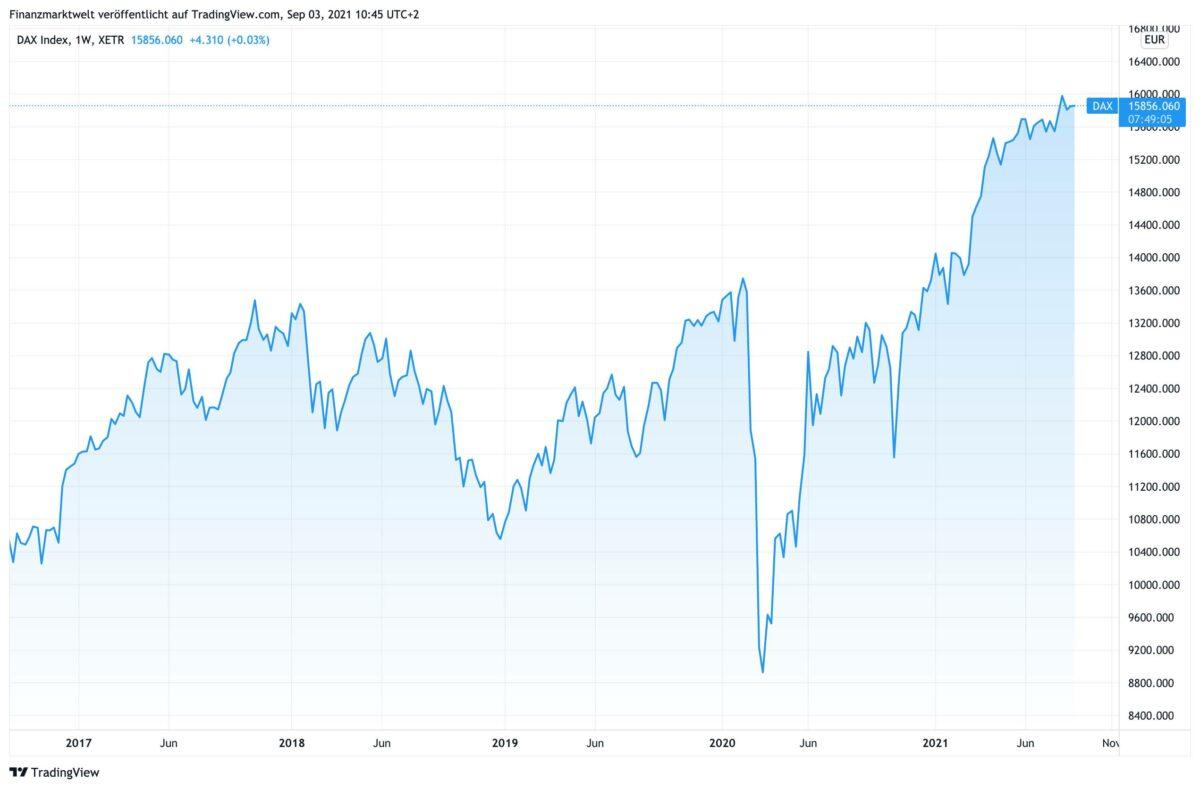 Chart zeigt Dax-Verlauf der letzten fünf Jahre