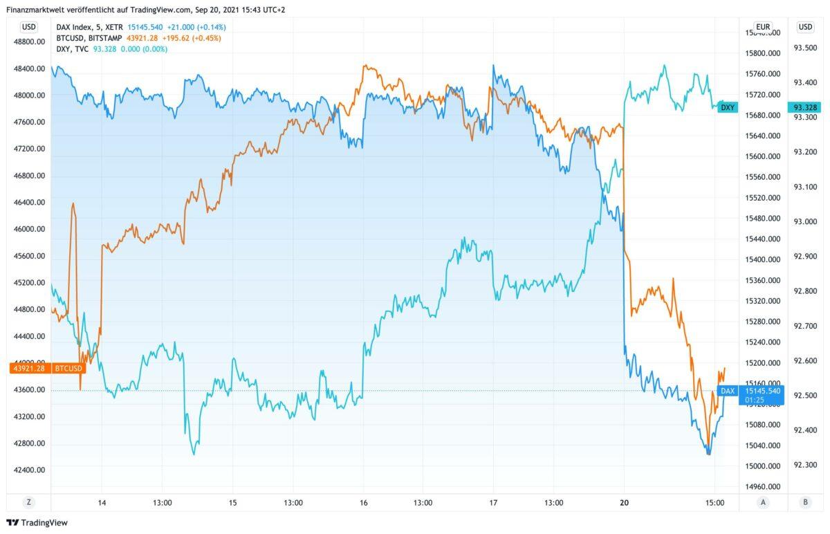 Chart zeigt steigenden US-Dollar gegen fallenden Dax und Bitcoin