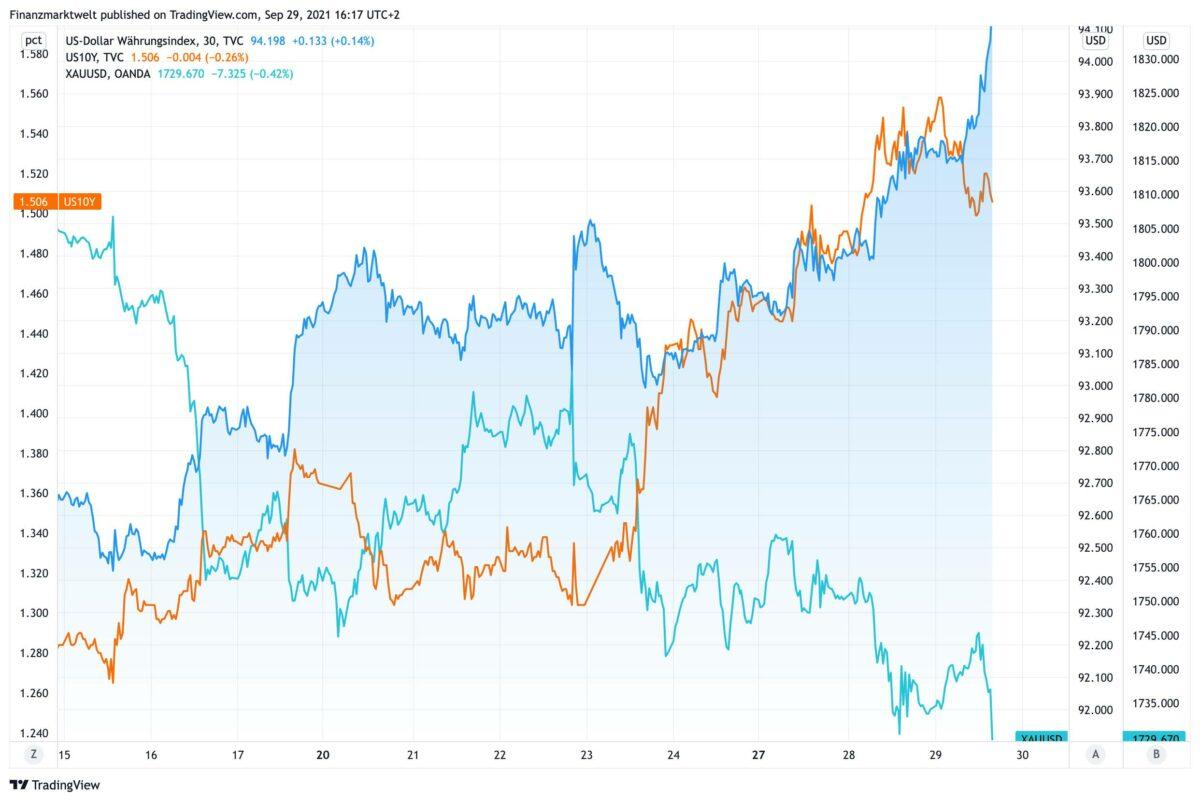 Chart vergleicht Verlauf von Goldpreis gegen Anleiherendite und US-Dollar