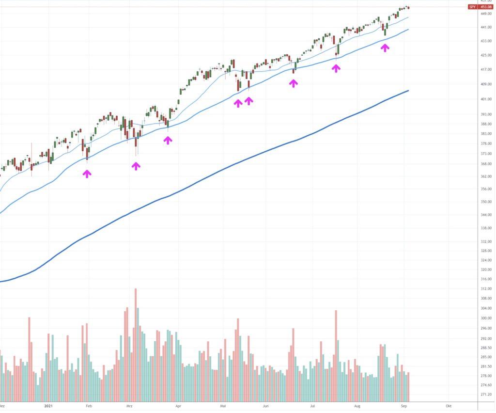 S&P 500 - Vorbild für den Dax