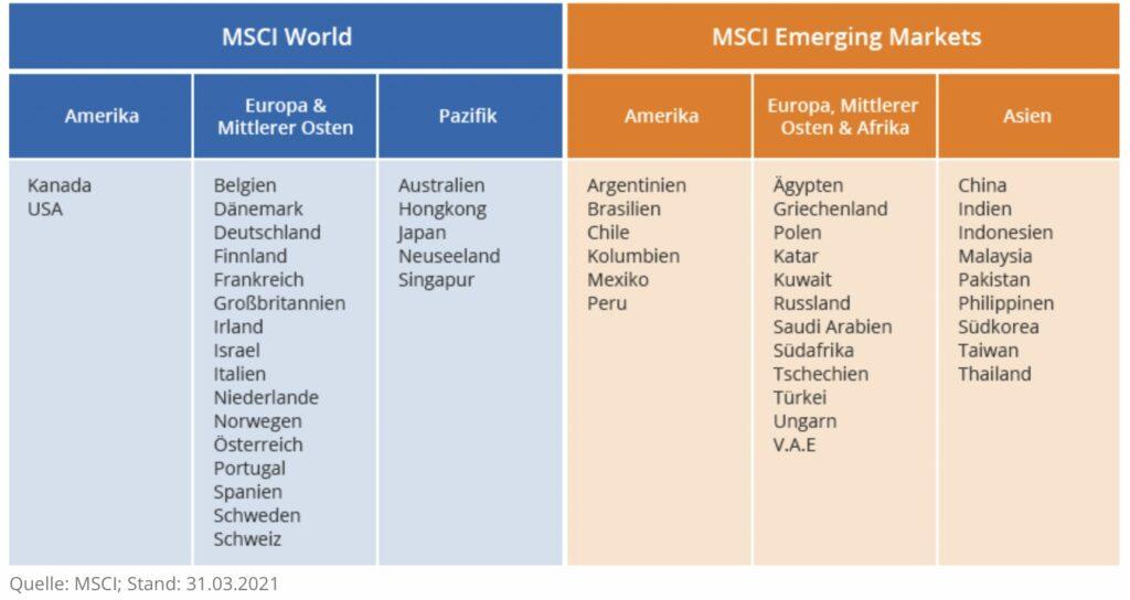Emerging Markets und MSCI