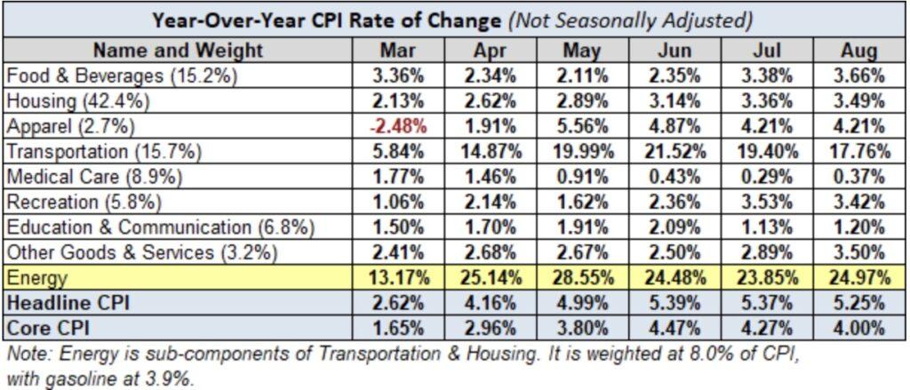 Energiepreise Anteil an Inflation