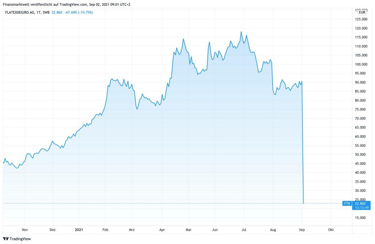 Chart zeigt Kursverlauf von flatexDEGIRO seit Oktober 2020