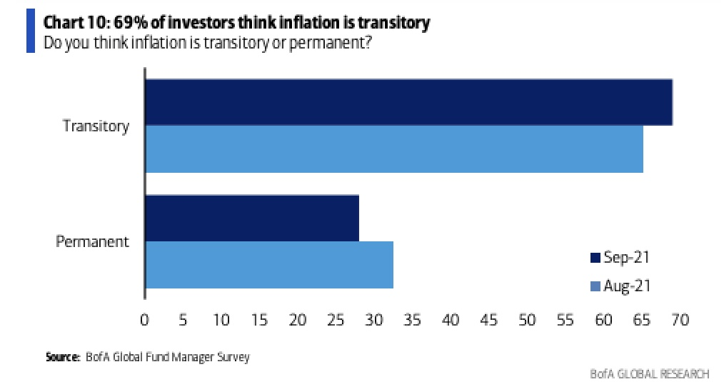 Inflation Bank of America