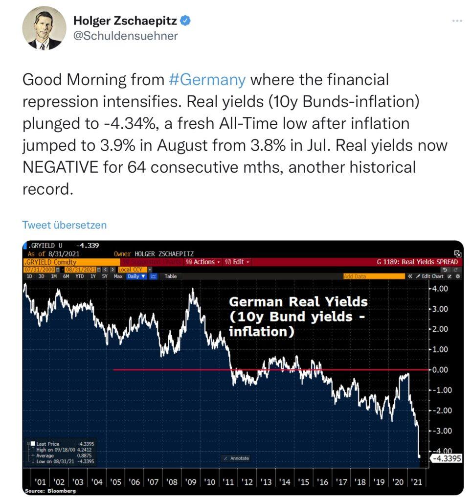 Inflation und reale Rendite