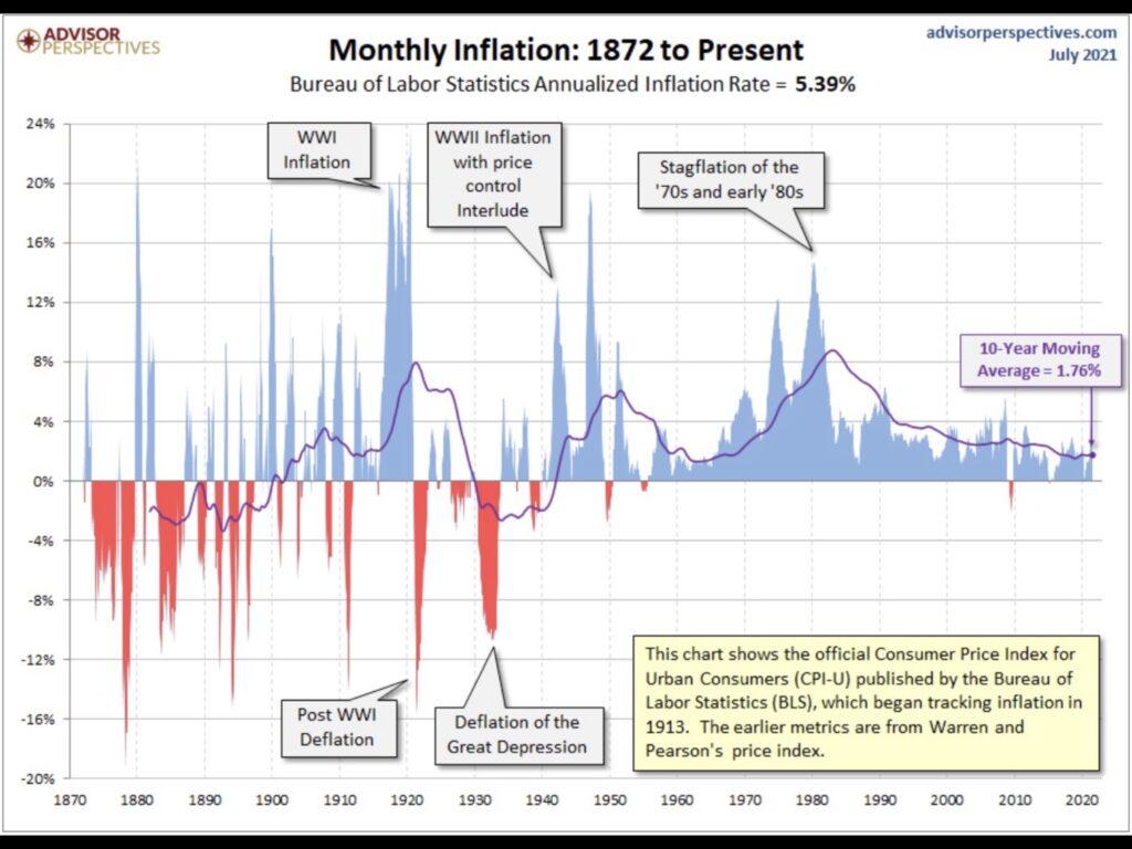 Inflation seit 1872 Chart