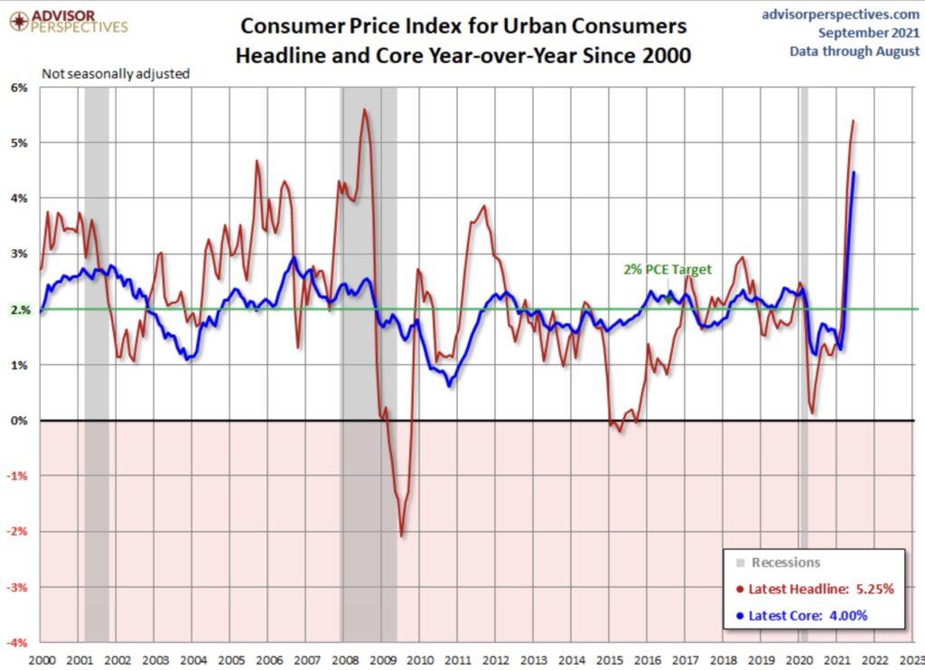 Inflation seit 2000