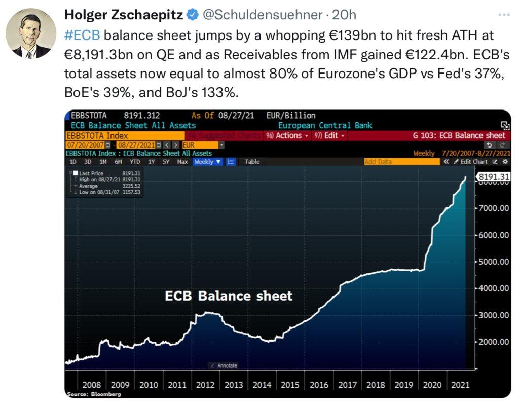 Inflation und EZB-Bilanz