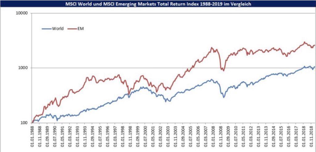 MSCI und MSCI Emerging Markets