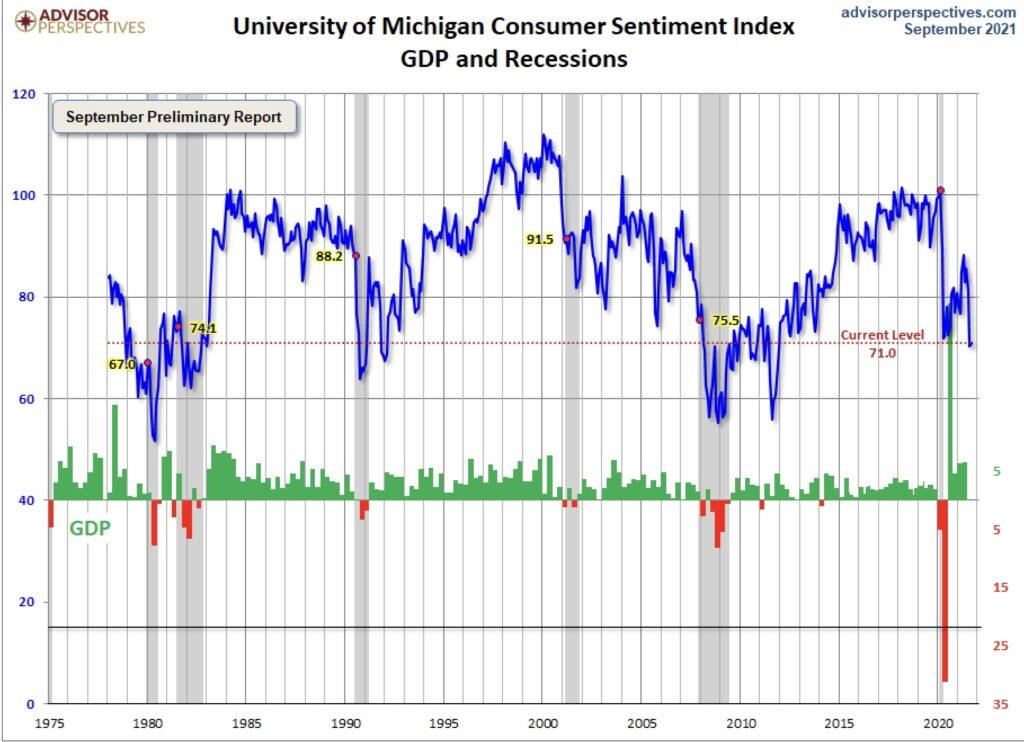 Michigan Verbrauchervertrauen