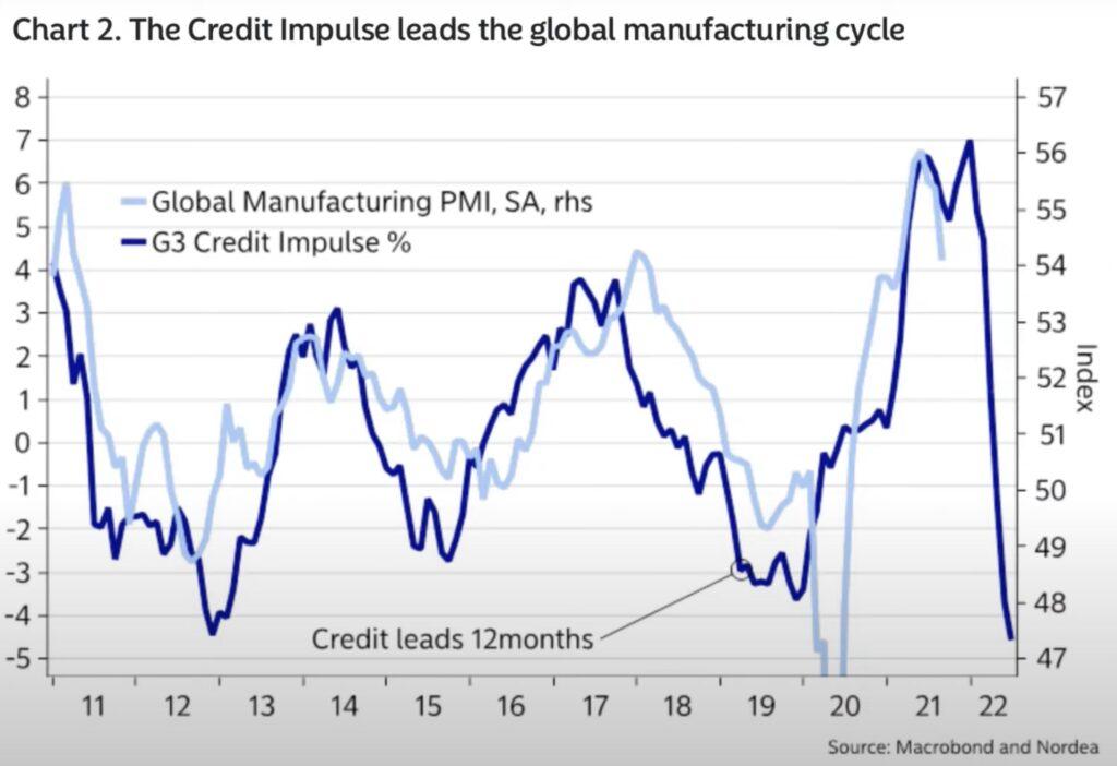 PMI und Kreditimpuls Chinas
