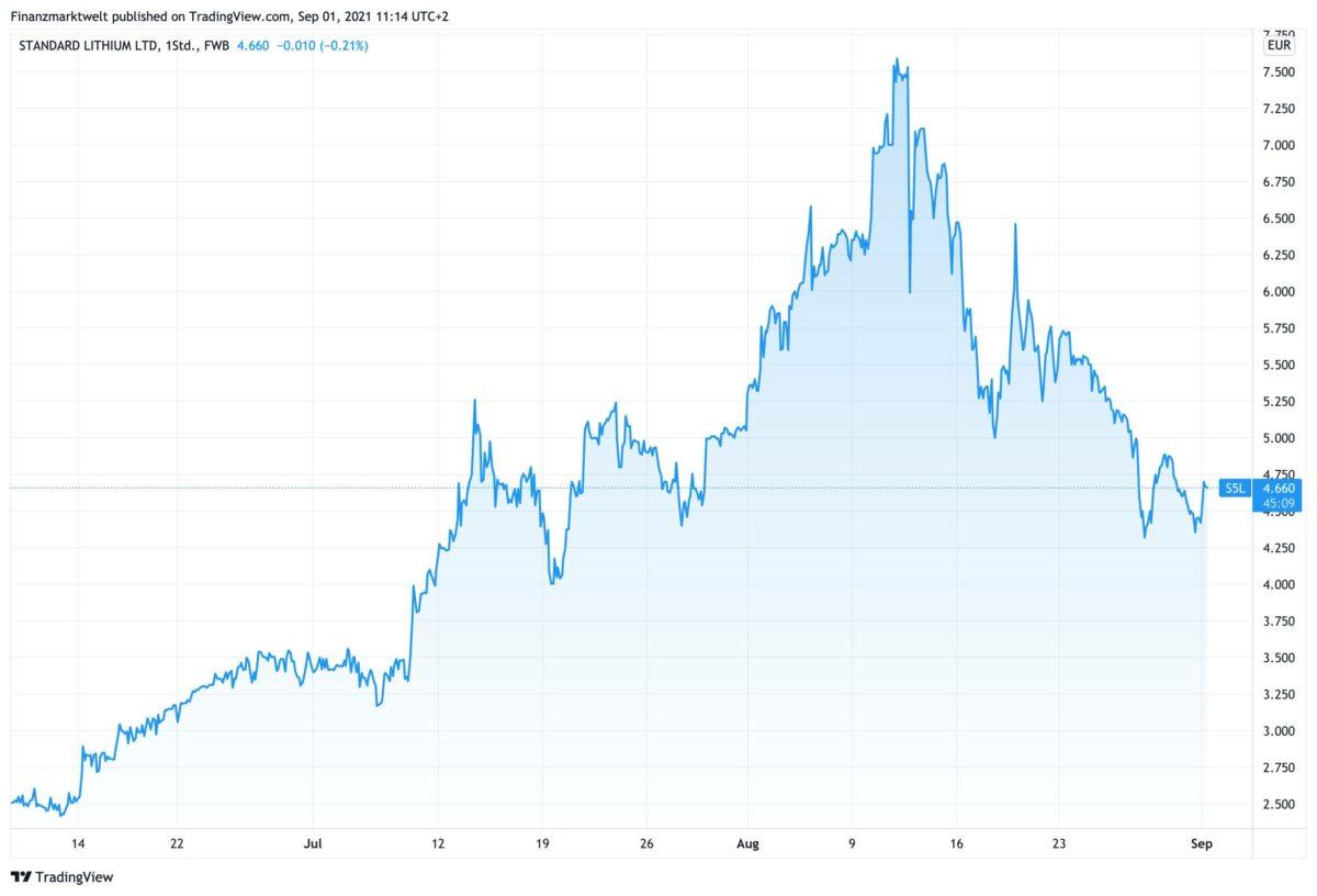 Chart zeigt Kursverlauf bei Standard Lithium seit dem 8. Juni