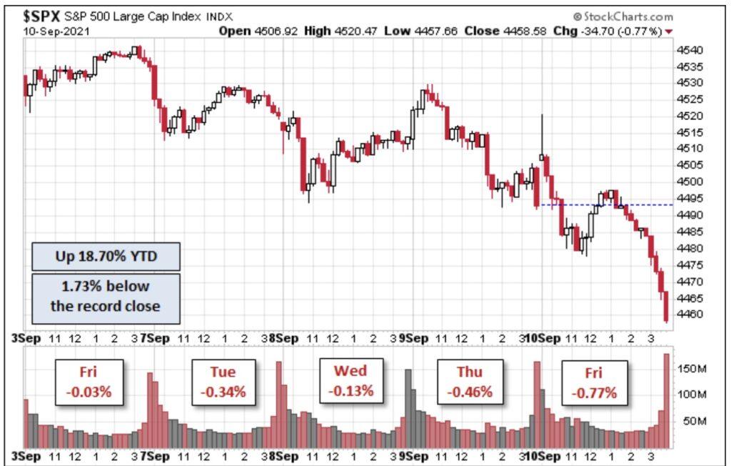 S&P 500 letzte Woche