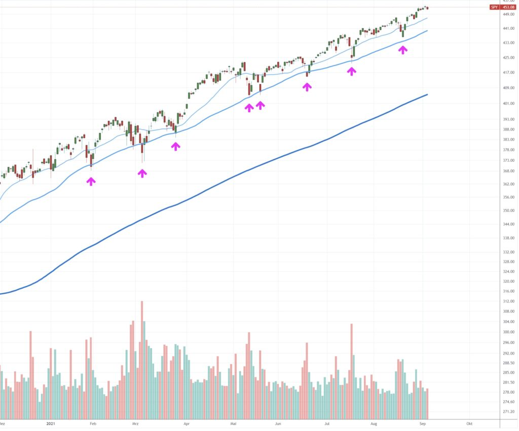 S&P 500 seit Jahresbeginn