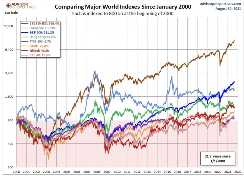 Sensex und Weltindizes