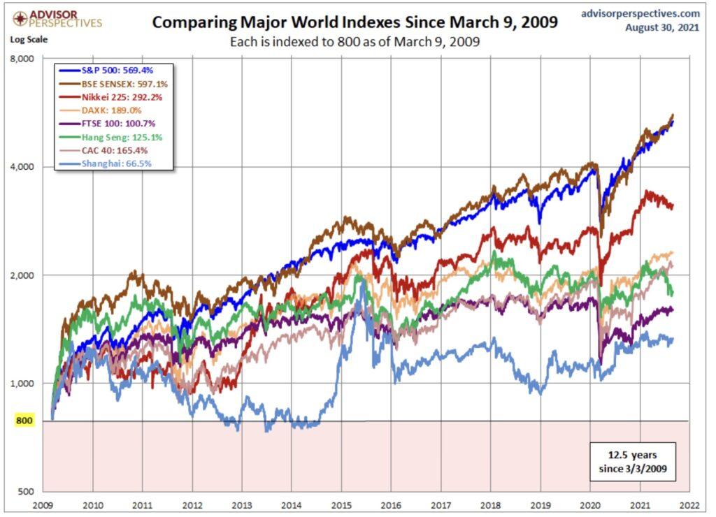 Sensex und Weltindizes nach der Finanzkrise